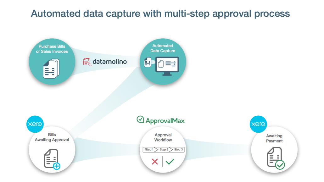 Paperless Endtoend Accounting Process Using Xero With Datamolino - Paperless invoice approval system